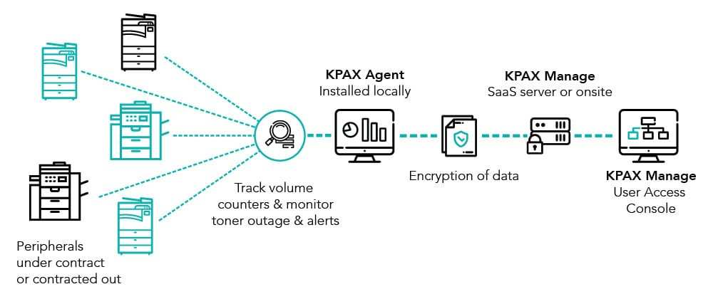 KPAX-MANAGE-DIAGRAM