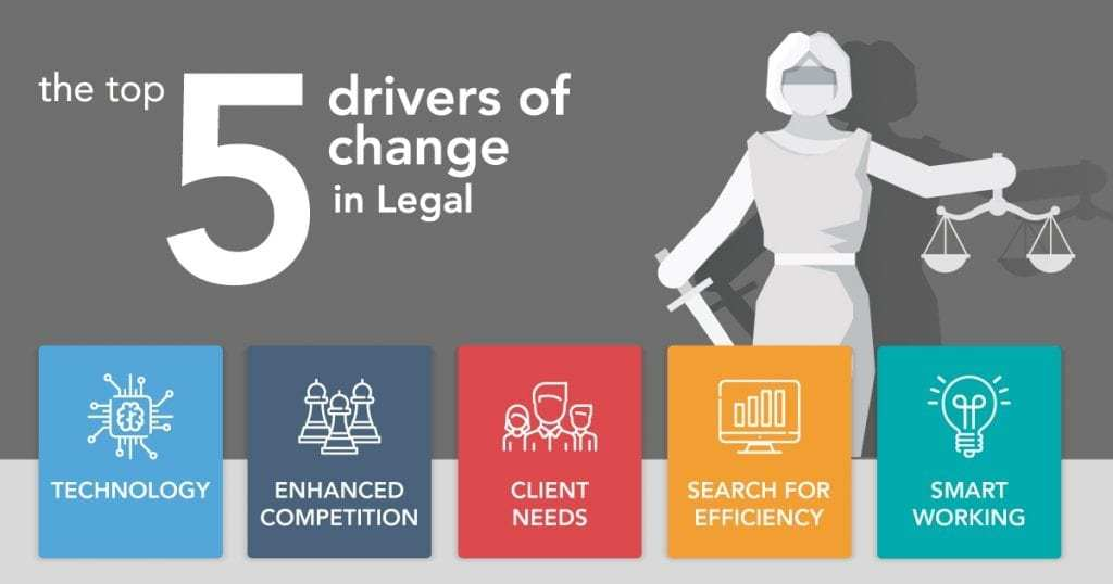 Top 5 Drivers of Change in Legal