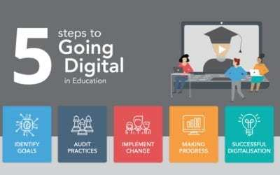 5 steps to going digital in Education infographic
