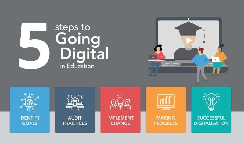 A simple five-step process can help educators embrace digital freedom, reduce the reliance on paper and secure a return on investment in less than 18 months: